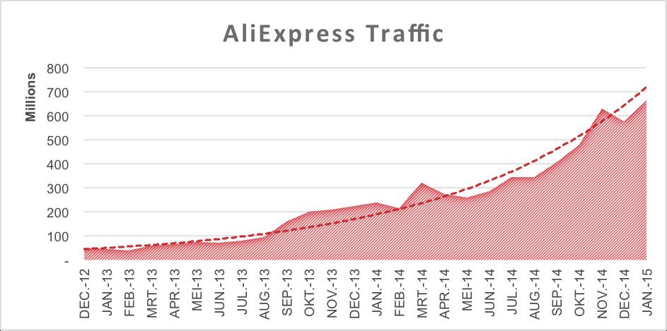 AliExpress Nederland ervaringen erg positief